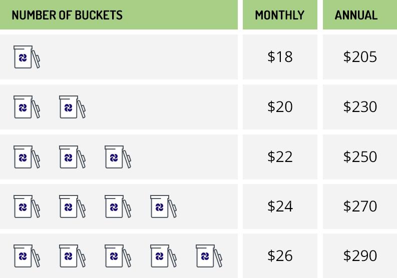 Bucket-chart